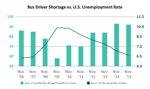 Bus driver shortage vs. U.S. unemployment rate