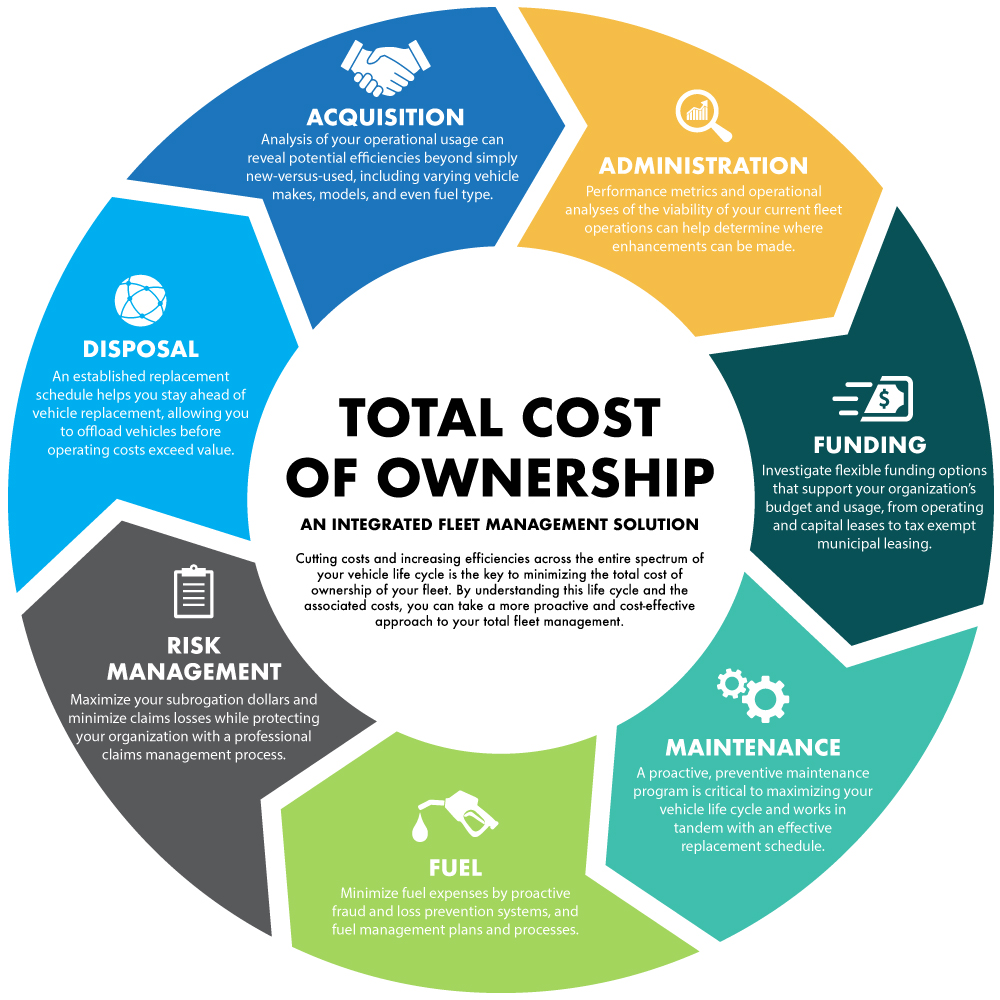 Total Cost of Ownership Image